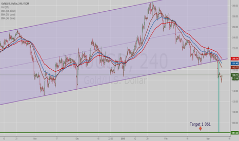XAUUSD: GOLD Target of Channel - 1 061