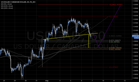 USDCAD: USDCAD short to long