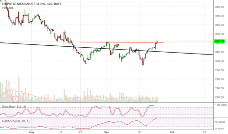 CMG: Cmg double bottom breakout