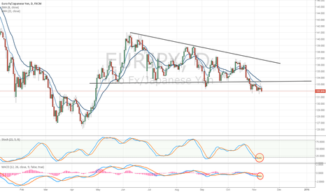 EURJPY: EUR/JPY Greater Decline Towards ¥130.00 May Be Nearing