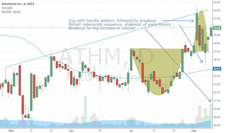 ATHM: Autohome looks poised for a nice move up.