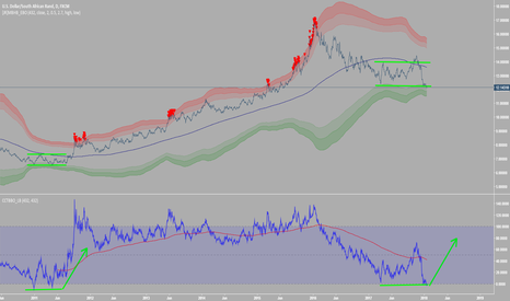 USDZAR: USDZAR could we expect return of monster trend?