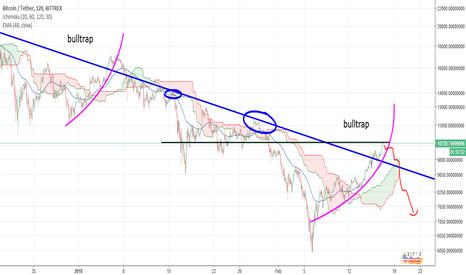 BTCUSDT: Bitcoin potential bulltrap fractal.