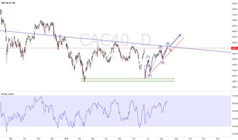 CAC40: BULLISH CAC40