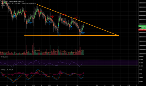 DASHUSD: DASHUSD Descending Triangle.