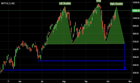 NIFTY: NIFTY-DAILY HNS PATTERN