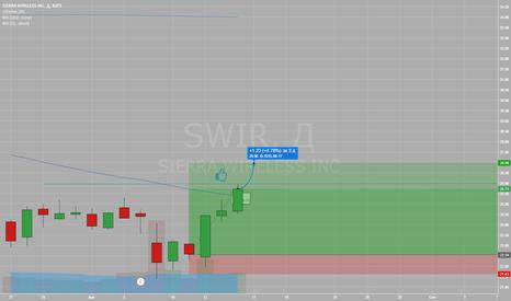 SWIR: Рост в течении 2-3х дней до уровня $27