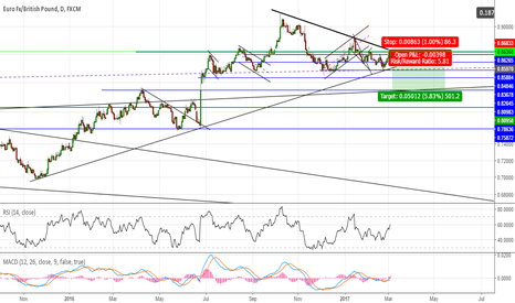 EURGBP: #EURGBP is not a buy for me