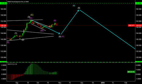 GBPJPY: GBPJPY possible short entry
