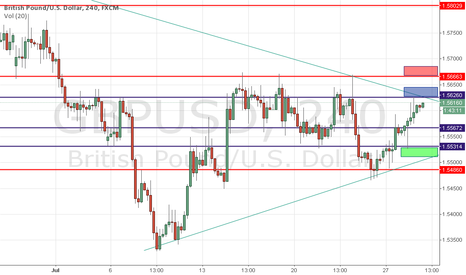 GBPUSD: Focus On Sell GBP USD... if not break up Triangle Pattern