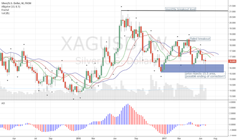 XAGUSD: Silver could see higher price levels in coming months