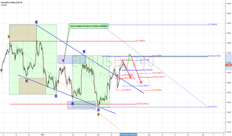 EURUSD: EURUSD - Weekly Forecast 17. – 21. Feb 2014