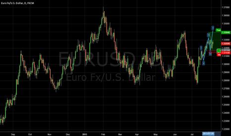 EURUSD: impulse in eur usd