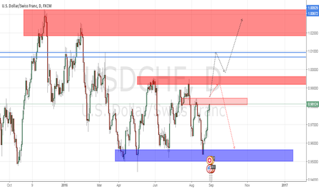 USDCHF: long for now