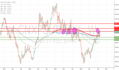 CNXPSUBANK: NIFTY PSUBANK can it break it this time ?