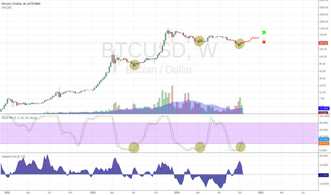 BTCUSD: BULLISH UPON US, SAME PATTERN OVER AND OVER AGAIN