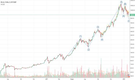 BTCUSD: Fine delle onde correttive nel Bitcoin