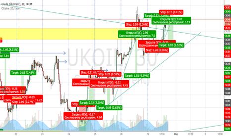 UKOIL: продажа нефть