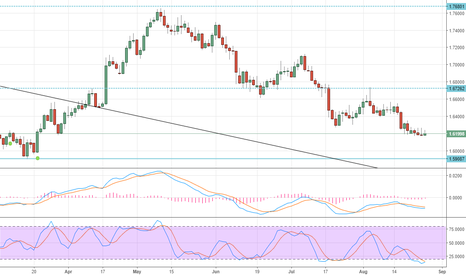 GBPAUD: sell this