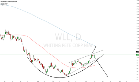 WLL: $WLL Moment of opportunity