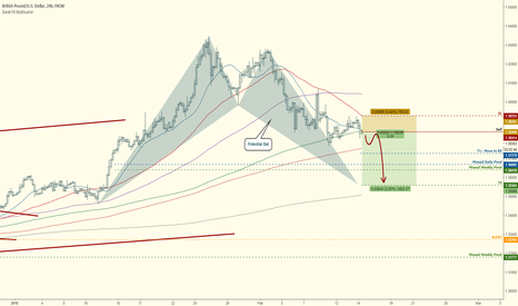 GBPUSD: GBPUSD:  Potential Short Here to Bat Completion