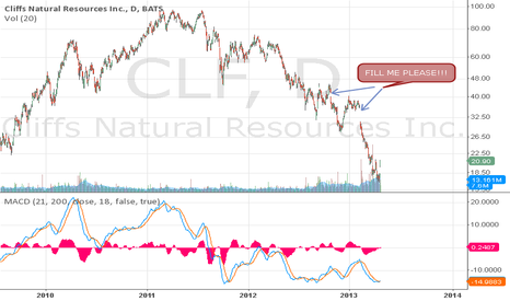 CLF: Cliff's Natural Resources
