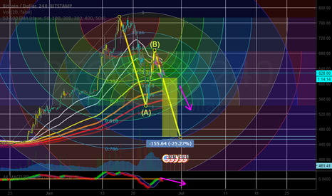 """BTCUSD: The wave """"C"""" of the correctional wave?"""