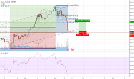 BTCUSD: Trading the BTC bounce - Weekly Channel + Fibonacci = Profit