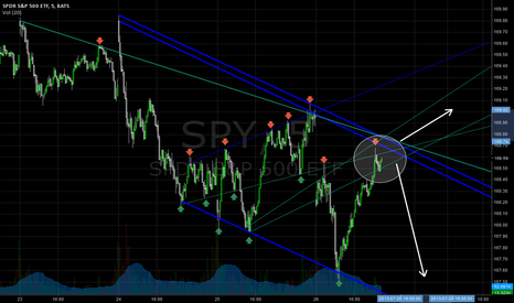 SPY: SPY Downward Channel Forming