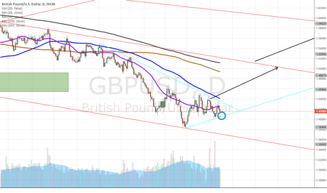 GBPUSD: Wait for Clarification