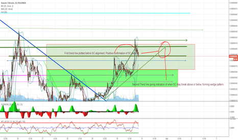 SCBTC: SC/BTC SIACOIN next 24 hours positively will break out above