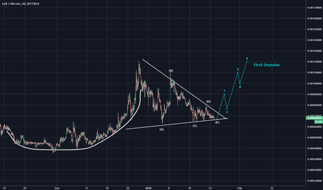 SALTBTC: SALT/BTC: Impulse Ready....which direction? Find out in this blo