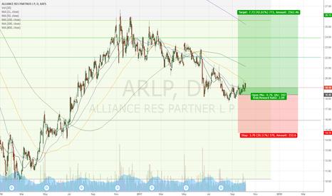 ARLP: already initiated a long position