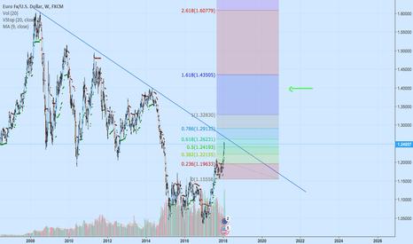 EURUSD: Eur.Usd long 1.4 target