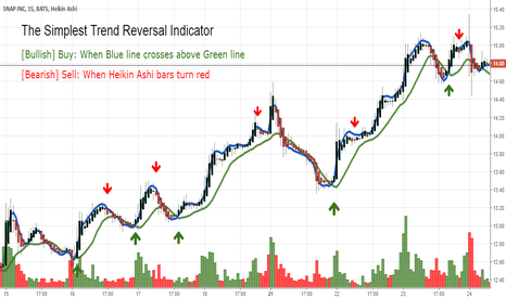 SNAP: The SIMPLEST Trend Reversal Indicator