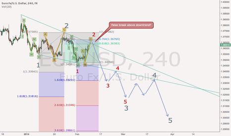 EURUSD: EUR/USD: short-time before moving down in a wave 3