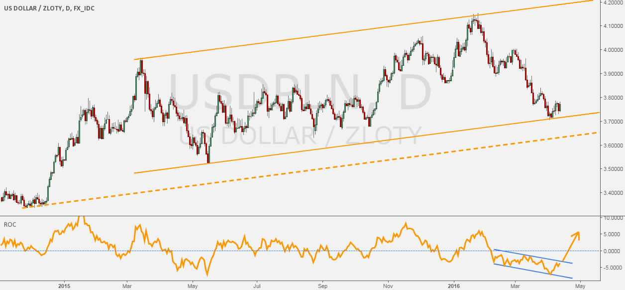 USDPLN - Channel exposed + potential bounce.