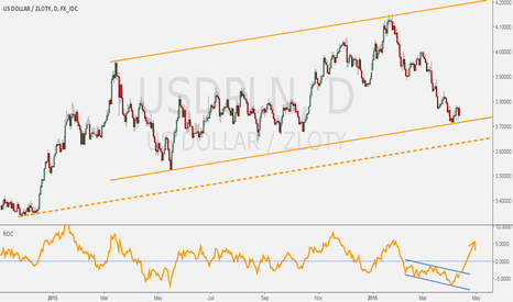 USDPLN: USDPLN - Channel exposed + potential bounce.