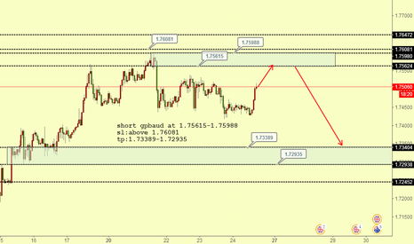 GBPAUD: gbpaud looking for short position