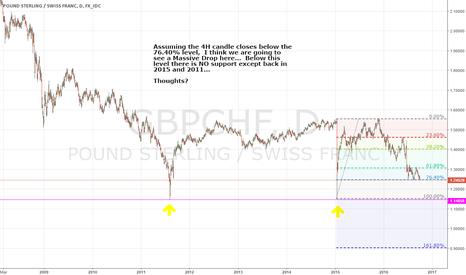 GBPCHF: Potential MASSIVE Drop!