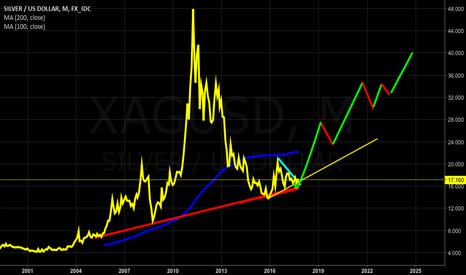 XAGUSD: silver hausse & gold hausse