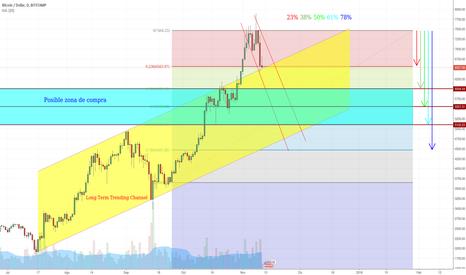BTCUSD: Correcion en BTC/USD Posible zona de compra