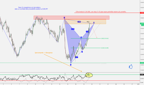 EURJPY: EUR/JPY - Bat completato in ipercomprato