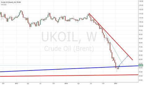 UKOIL: UKOIL correction target