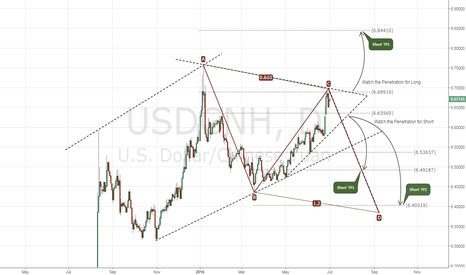 USDCNH: USDCNH Daily FX Chart Signal