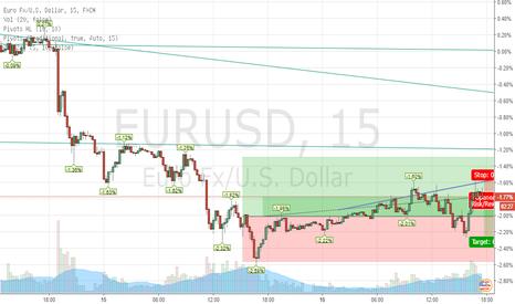 EURUSD: eurusd quick short