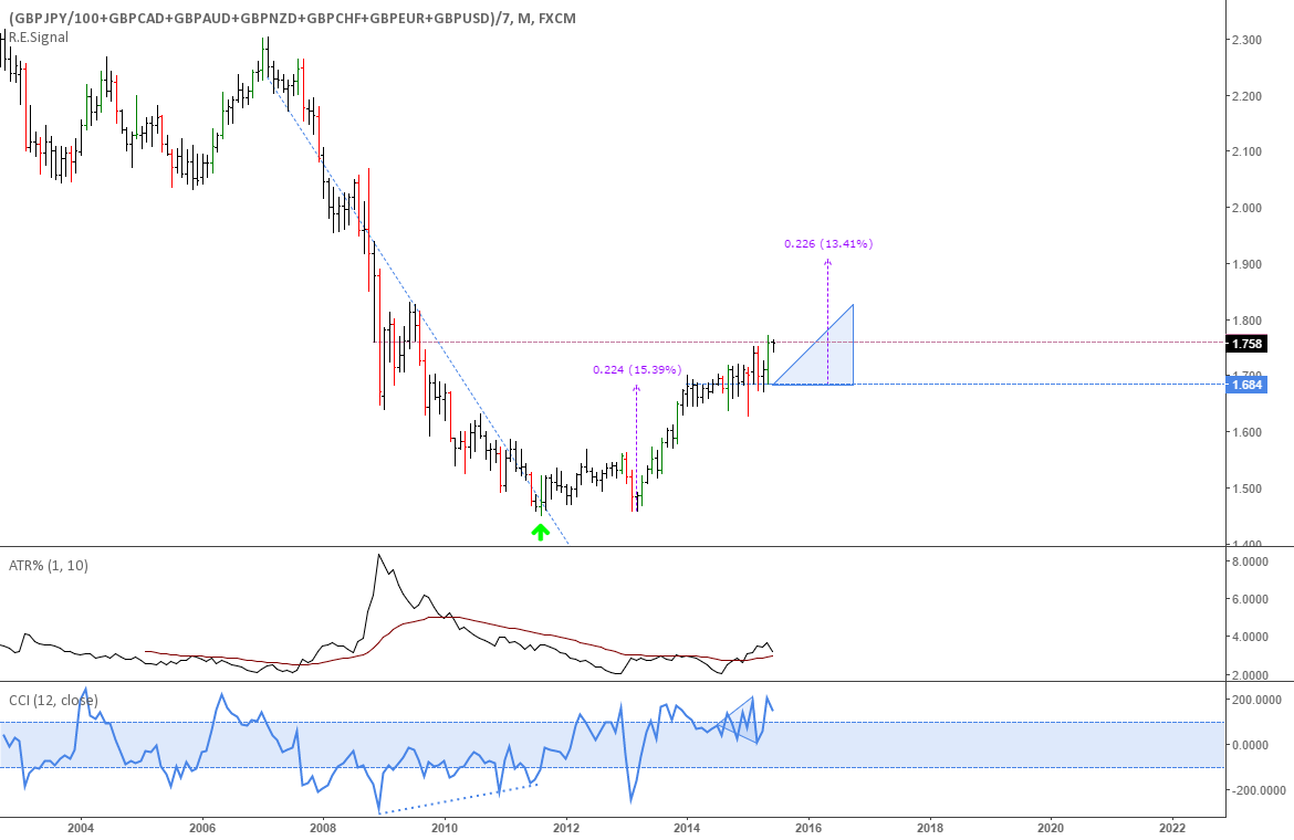 GBP Index chart: The Pound might be starting a long term uptrend