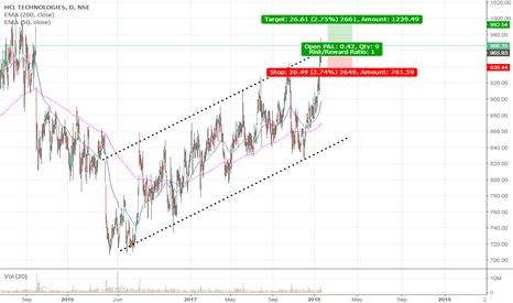 HCLTECH: HCL LONG - Ascending channel breakout