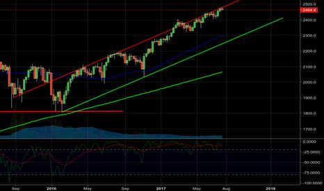 SPX500: bull trend wont be broken until 2270