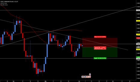 EURCAD: Strong Hightest Candle Testing Trendline and Resistance